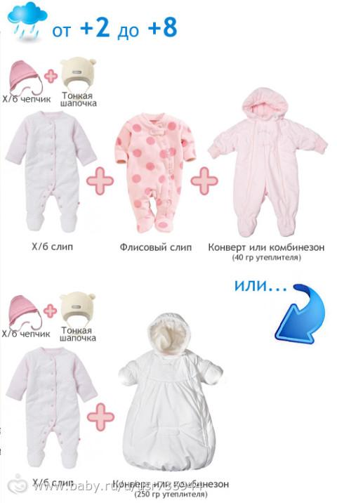 нашла интересные картинки, как одеть малыша по погоде, может кому понадобятся)