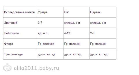 Беременность мазок норма у женщин