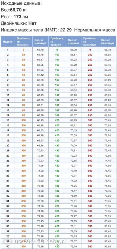 Таблица набора веса во время