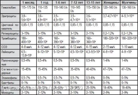 Расшифровка общий анализ крови pct Анализ кала форма 219 у Владыкино (14 линия)