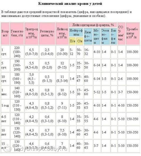 Клинический анализ крови н грудничков обший анализ крови ветеринария