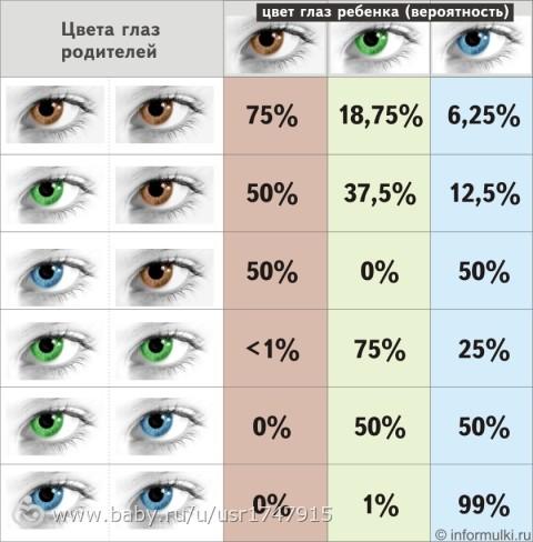Серые глаза у ребенка
