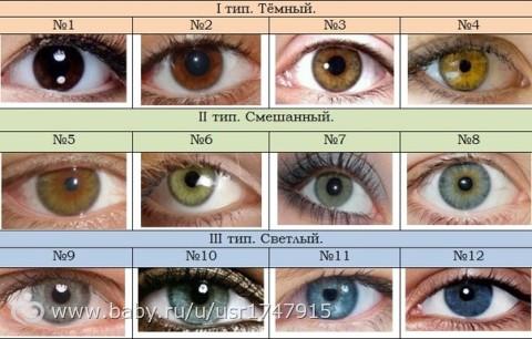 Цвет глаз ребенка таблица